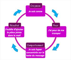 Cycle Croyance-Peur-Comportement-Résultat